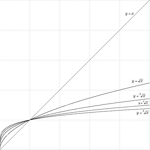 このグラフのうち、y=x と y=√x は既に使いました。 3乗根、4乗根、5乗根のグラフを書き加えました。