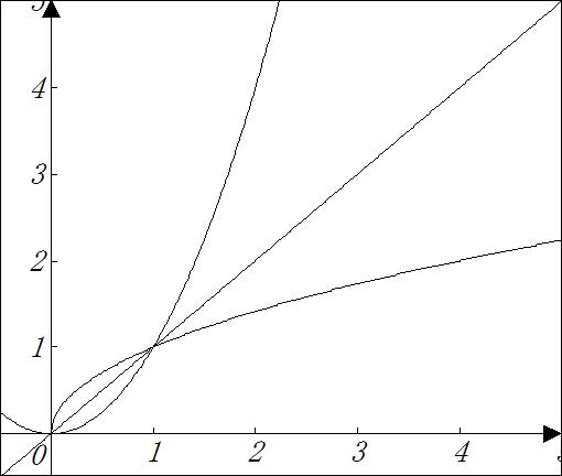 y=x^2 の式で、y と x を入れ替えると x=y^2 となり、これをyについて書くと y=√x になるのですね。